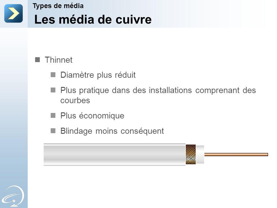 Les média de cuivre Thinnet Diamètre plus réduit