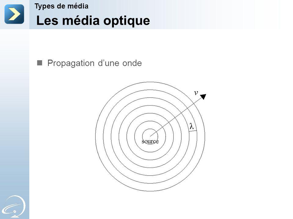 Les média optique Propagation d'une onde Types de média 2-Apr-17