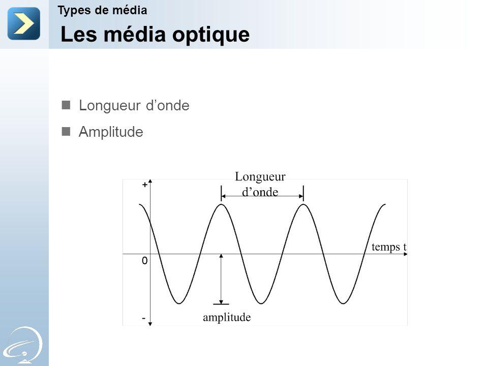 Les média optique Longueur d'onde Amplitude Types de média 2-Apr-17