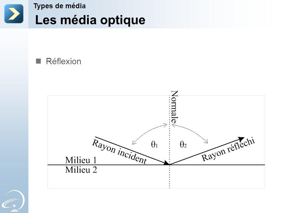 Les média optique Réflexion Types de média 2-Apr-17