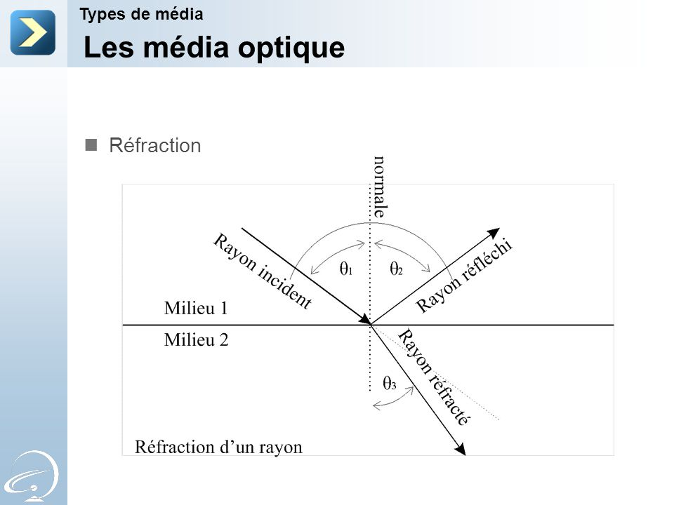 Les média optique Réfraction Types de média 2-Apr-17