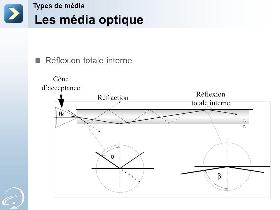 Les média optique Réflexion totale interne Types de média 2-Apr-17