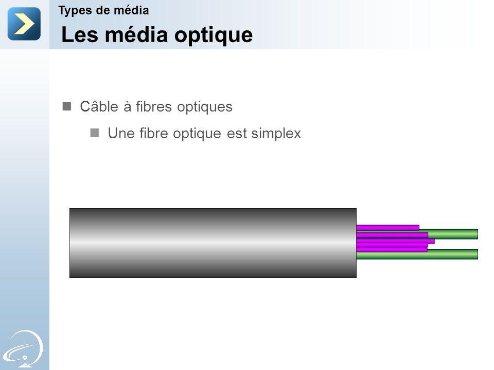 Les média optique Câble à fibres optiques