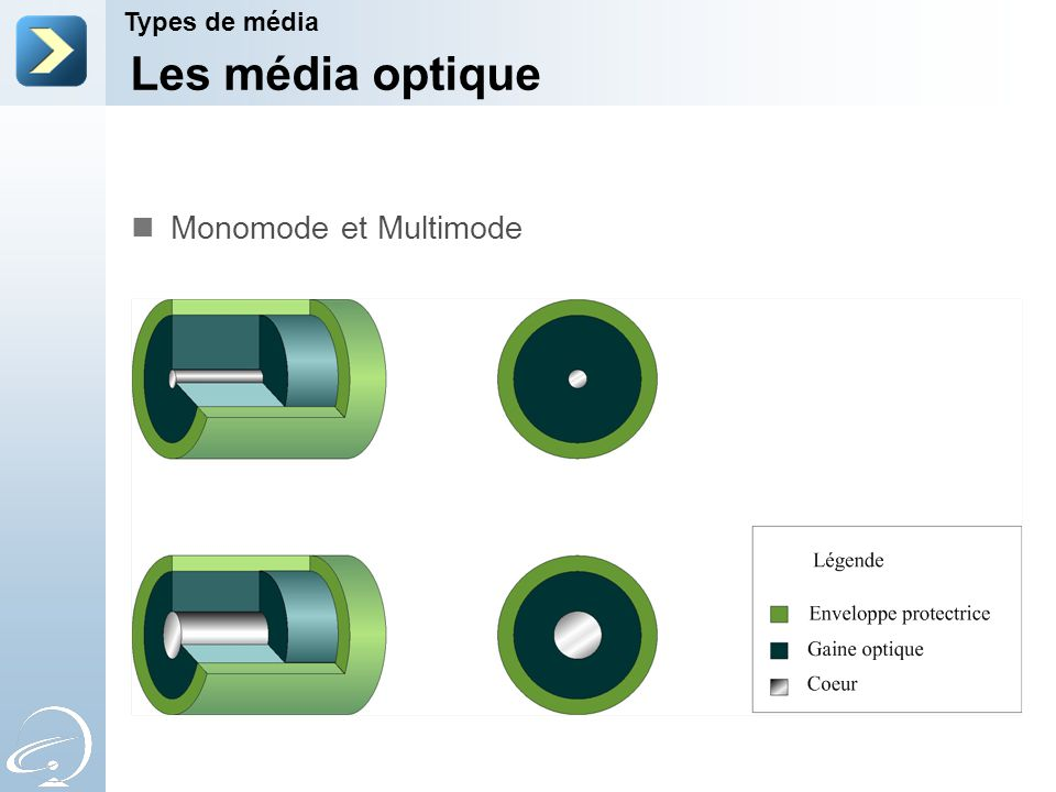 Les média optique Monomode et Multimode Types de média 2-Apr-17