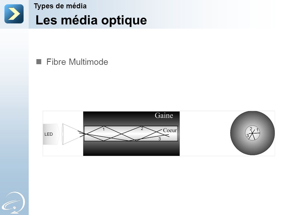 Les média optique Fibre Multimode Types de média 2-Apr-17