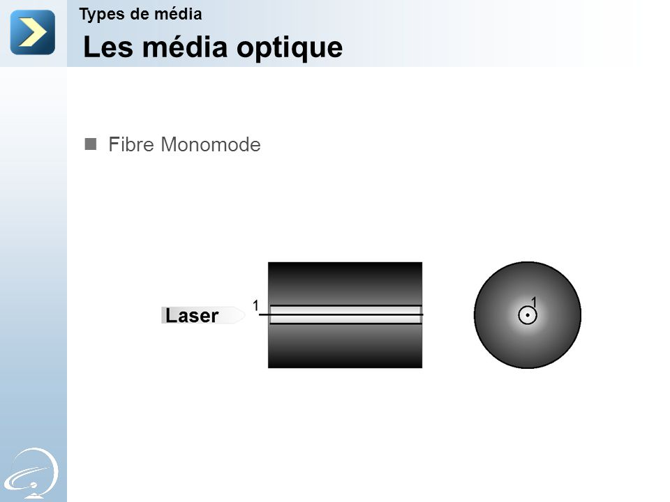 Les média optique Fibre Monomode Types de média 2-Apr-17