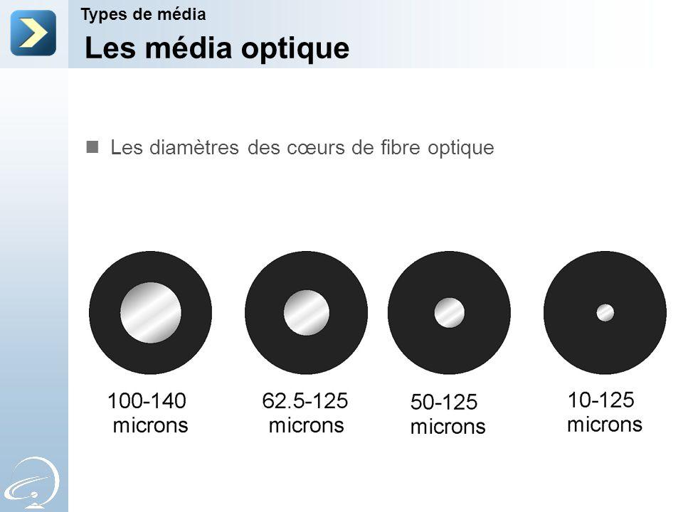 Les média optique Les diamètres des cœurs de fibre optique