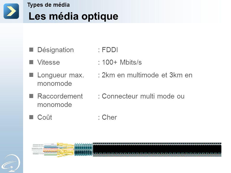 Les média optique Désignation : FDDI Vitesse : 100+ Mbits/s