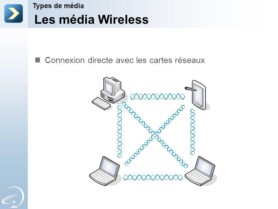 Les média Wireless Connexion directe avec les cartes réseaux