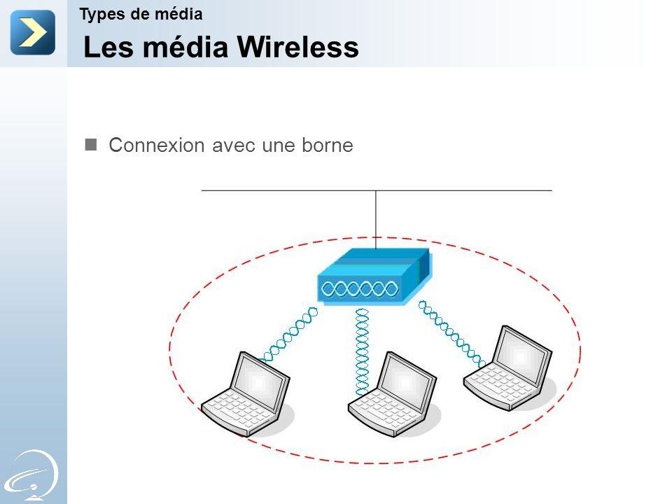 Les média Wireless Connexion avec une borne Types de média 2-Apr-17