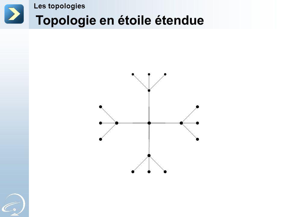 Topologie en étoile étendue