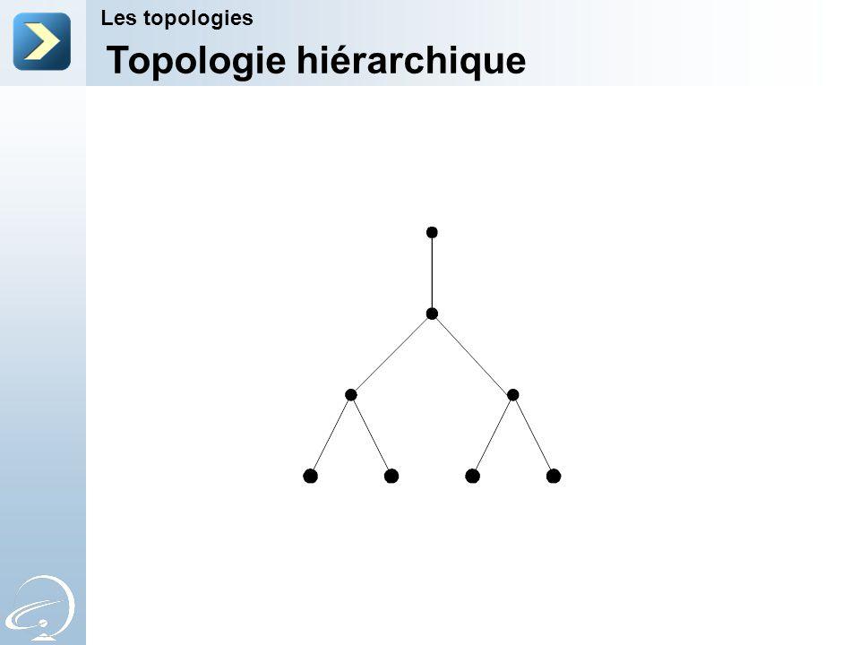 Topologie hiérarchique