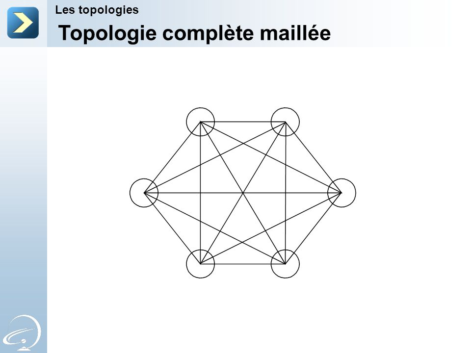 Topologie complète maillée