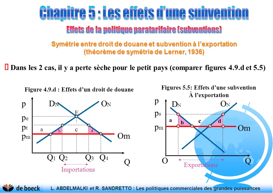 Figures 5.5: Effets d'une subvention