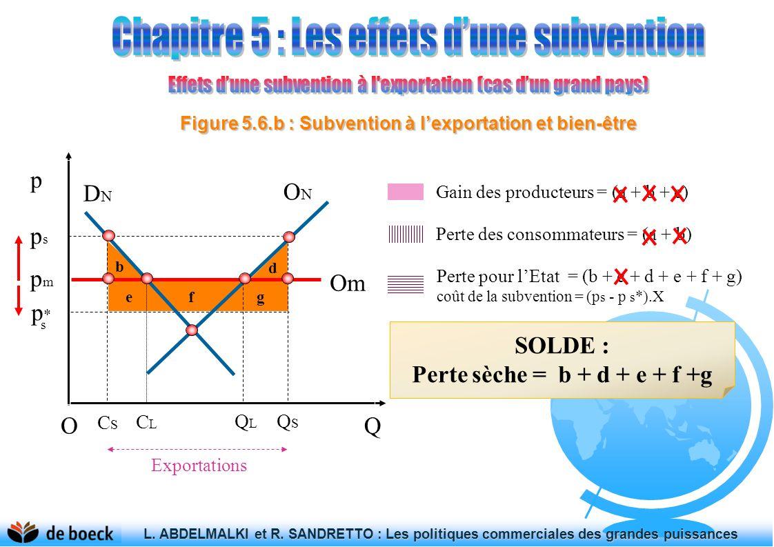 Figure 5.6.b : Subvention à l'exportation et bien-être