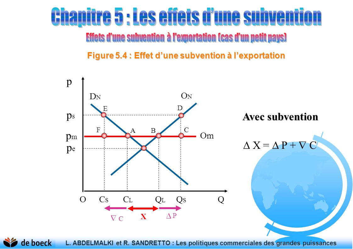 Figure 5.4 : Effet d'une subvention à l'exportation