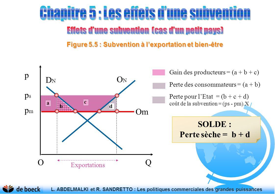 Figure 5.5 : Subvention à l'exportation et bien-être