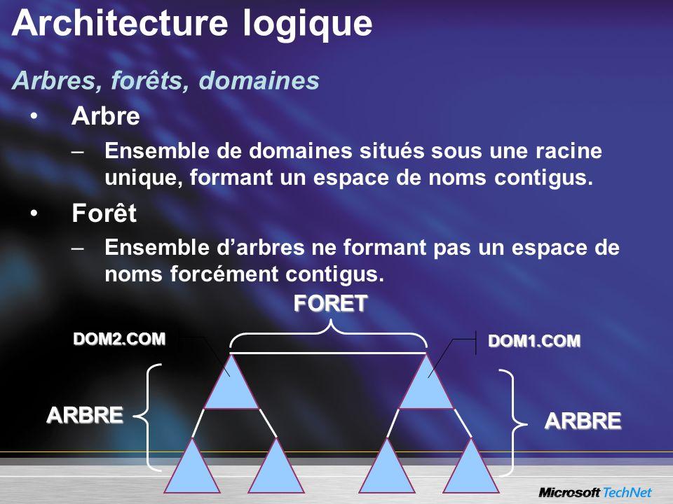 Architecture logique Arbres, forêts, domaines