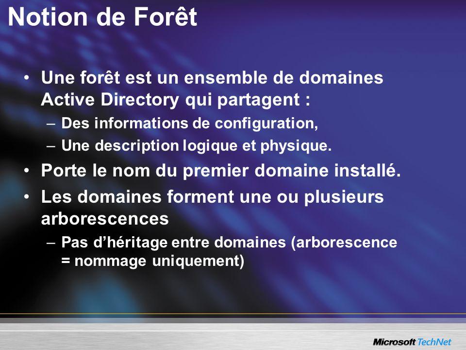Notion de Forêt Une forêt est un ensemble de domaines Active Directory qui partagent : Des informations de configuration,