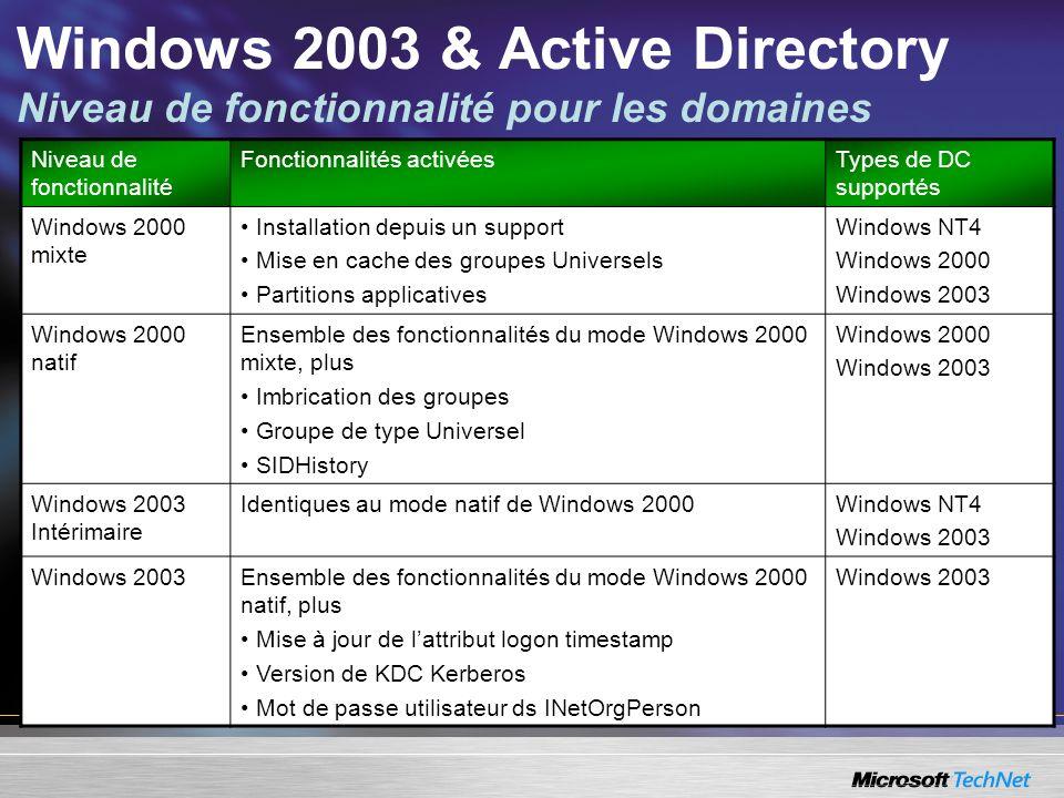Windows 2003 & Active Directory Niveau de fonctionnalité pour les domaines