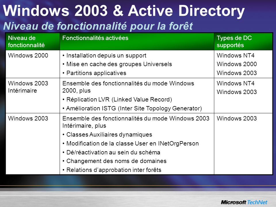 Windows 2003 & Active Directory Niveau de fonctionnalité pour la forêt