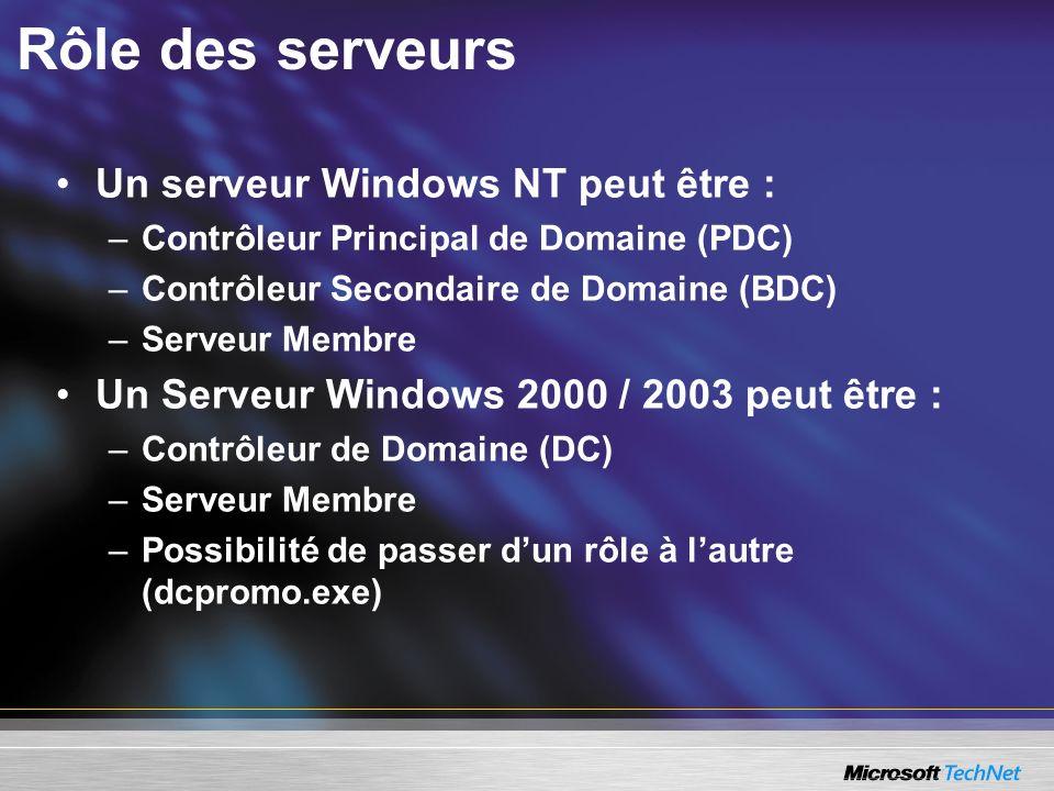 Rôle des serveurs Un serveur Windows NT peut être :