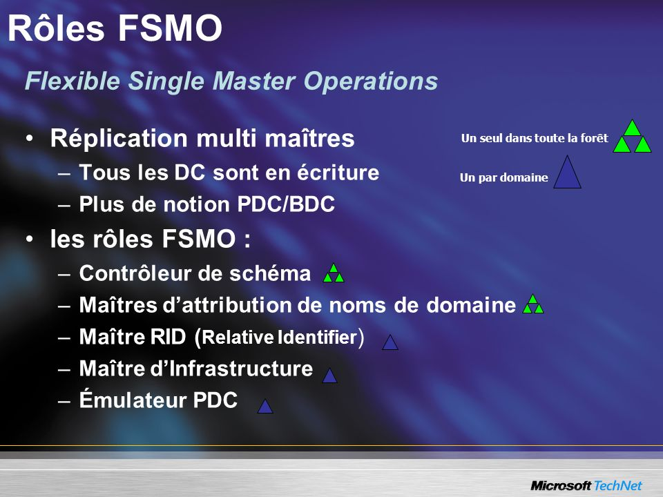 Rôles FSMO Flexible Single Master Operations Réplication multi maîtres