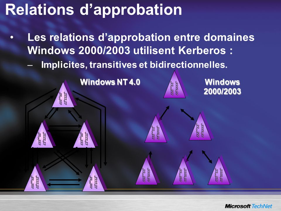Relations d'approbation