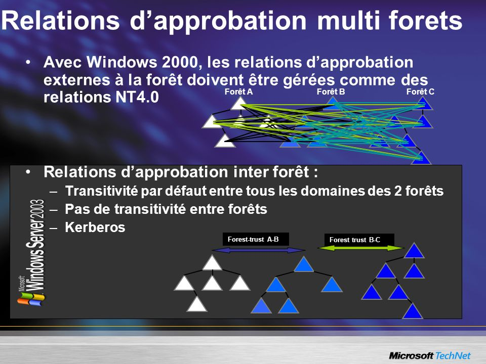 Relations d'approbation multi forets