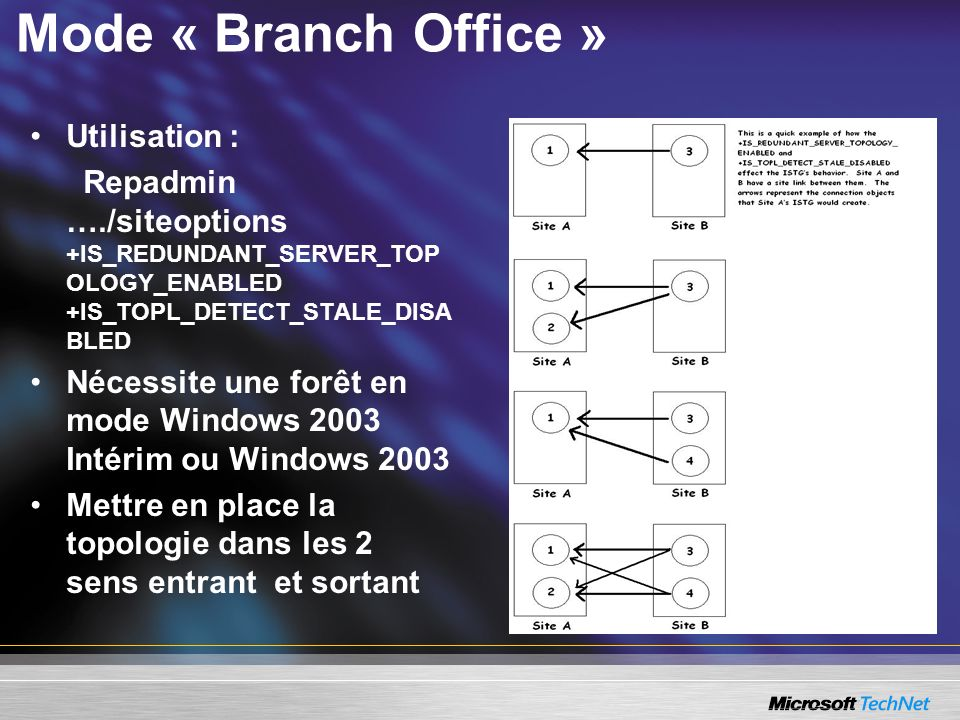 Mode « Branch Office » Utilisation :