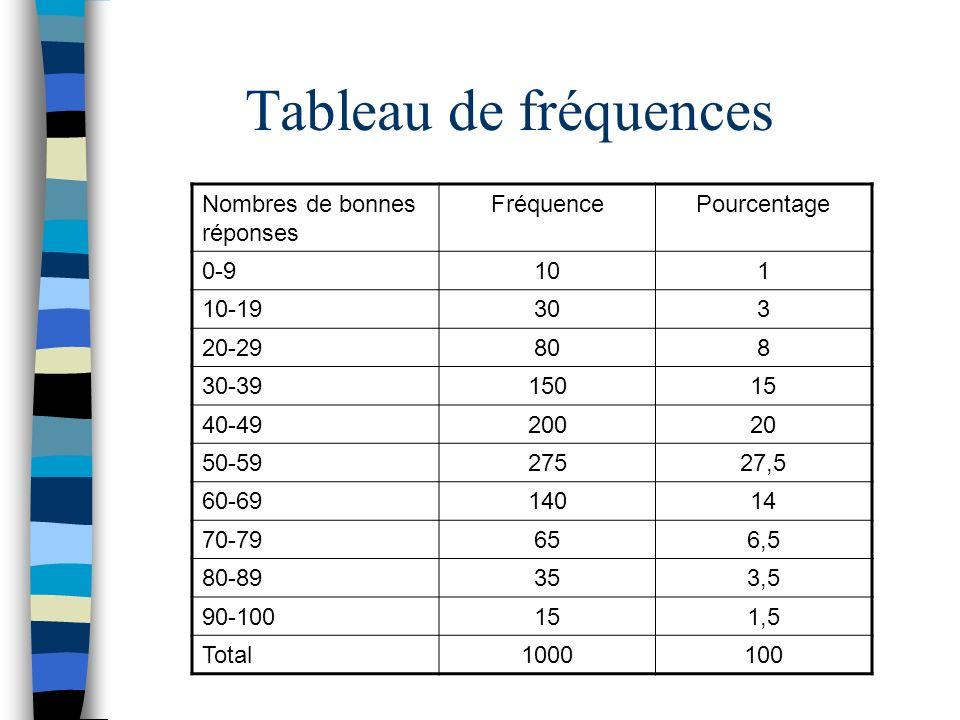 Tableau de fréquences Nombres de bonnes réponses Fréquence Pourcentage