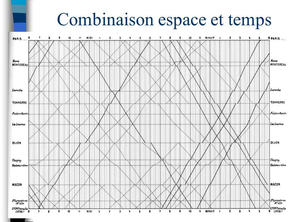 Combinaison espace et temps