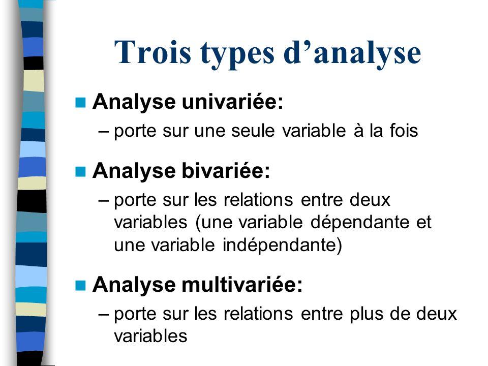Trois types d'analyse Analyse univariée: Analyse bivariée: