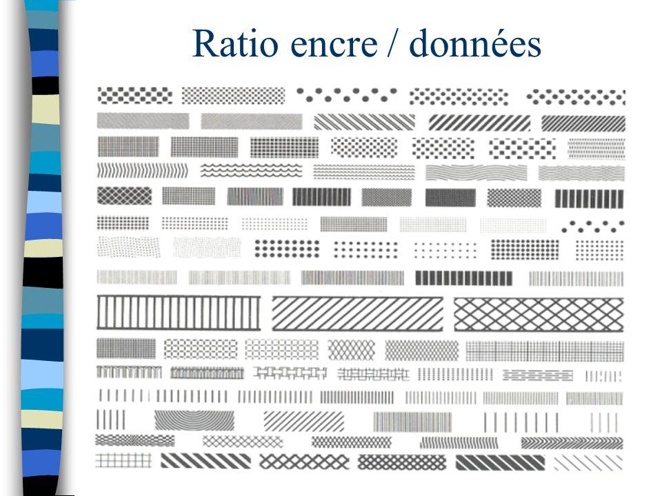 Ratio encre / données