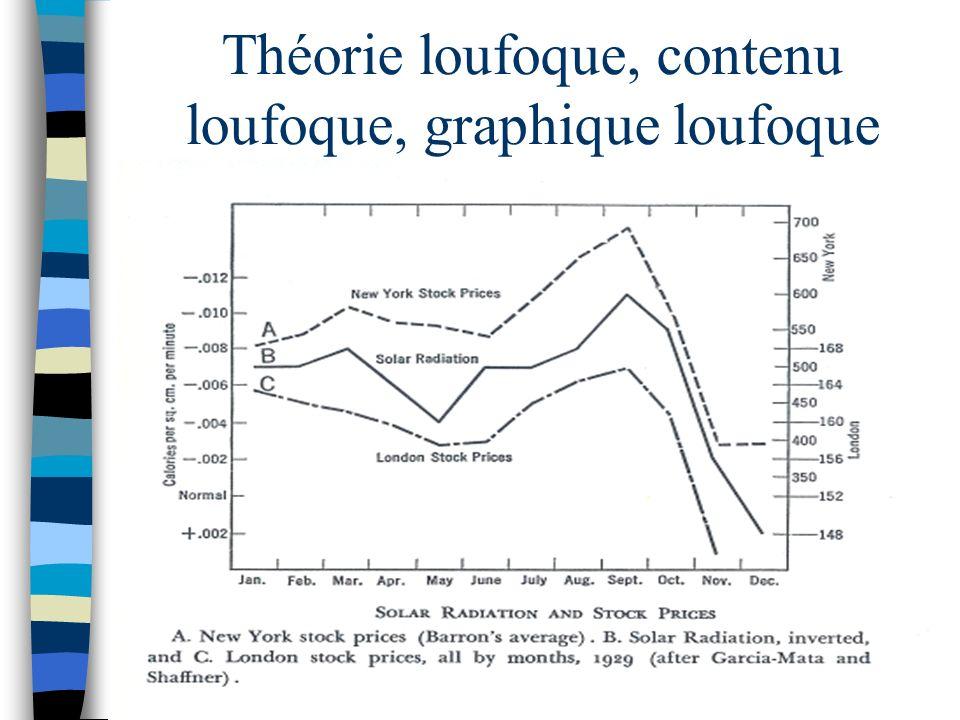 Théorie loufoque, contenu loufoque, graphique loufoque