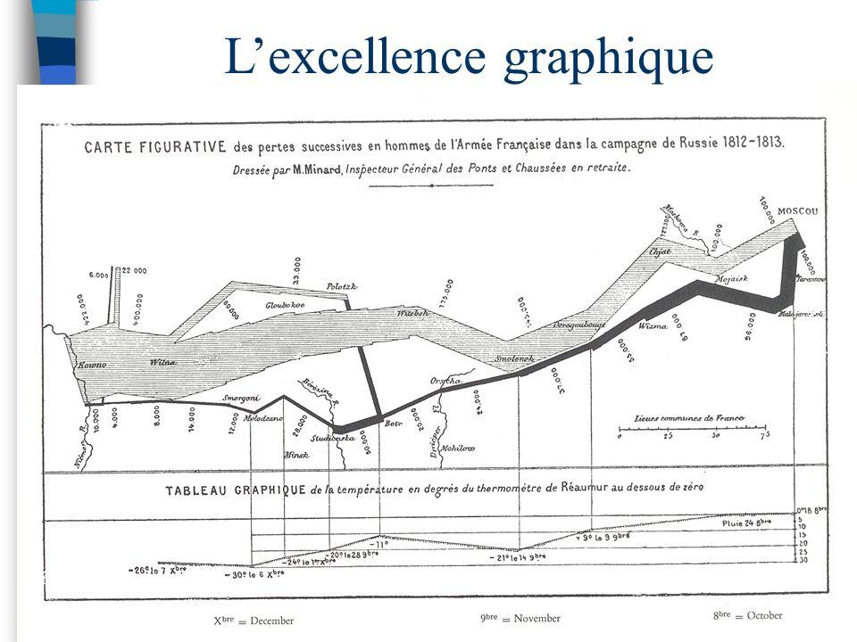 L'excellence graphique