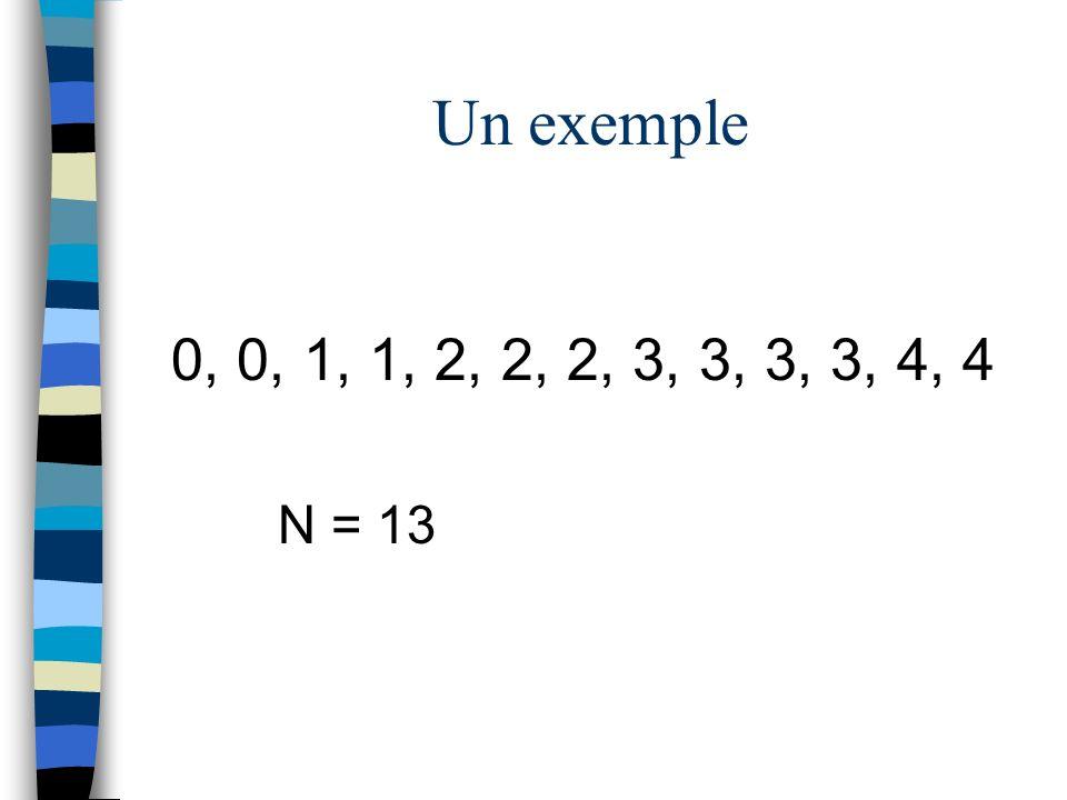 Un exemple 0, 0, 1, 1, 2, 2, 2, 3, 3, 3, 3, 4, 4 N = 13