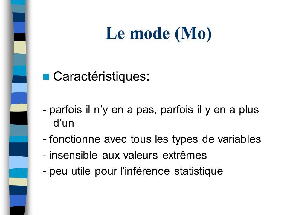 Le mode (Mo) Caractéristiques:
