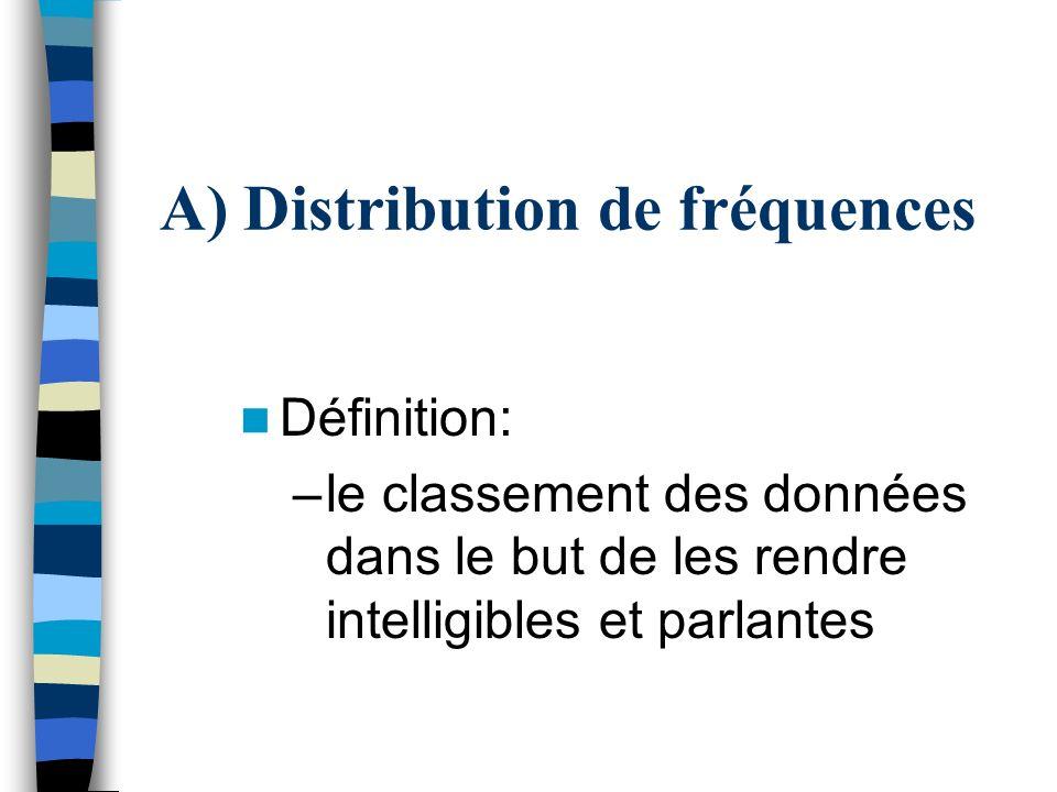 A) Distribution de fréquences
