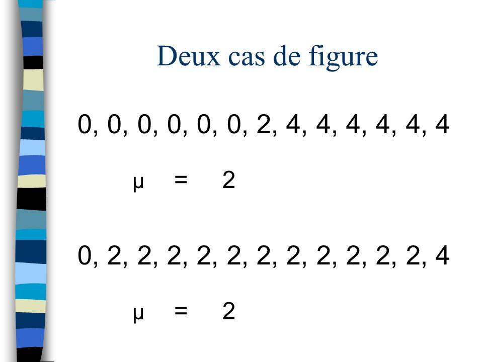 Deux cas de figure 0, 0, 0, 0, 0, 0, 2, 4, 4, 4, 4, 4, 4.