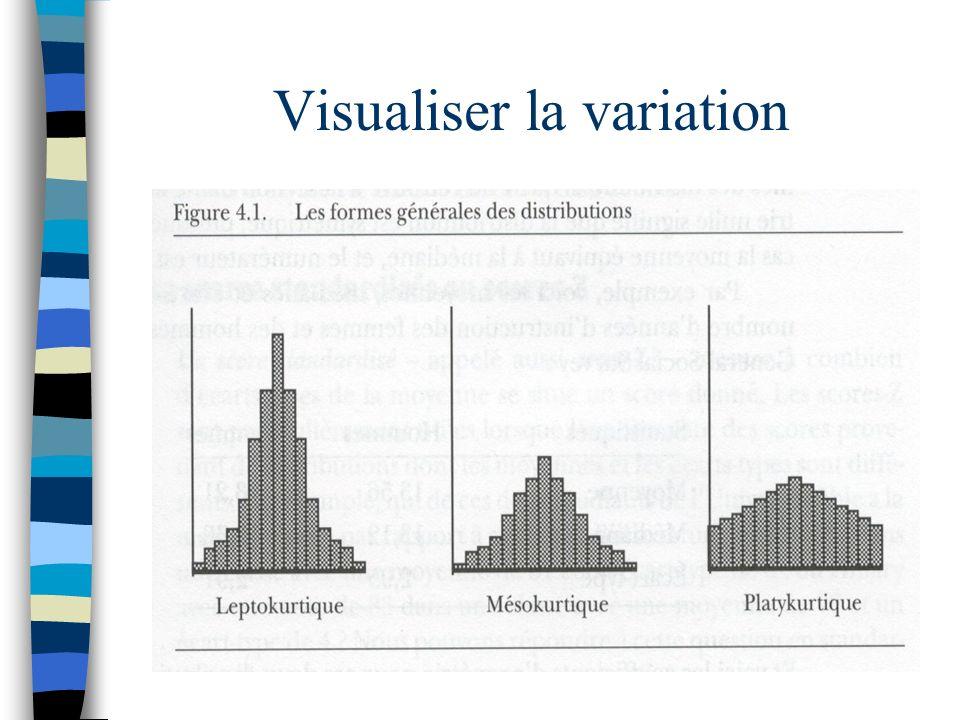 Visualiser la variation