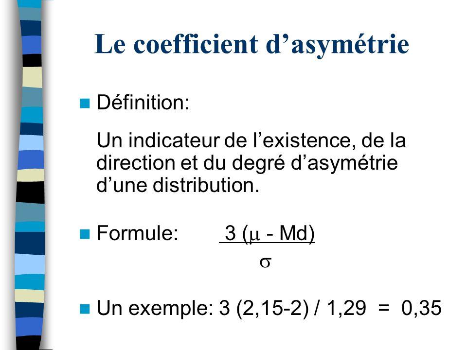 Le coefficient d'asymétrie