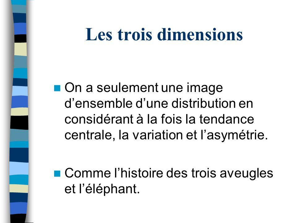Les trois dimensions