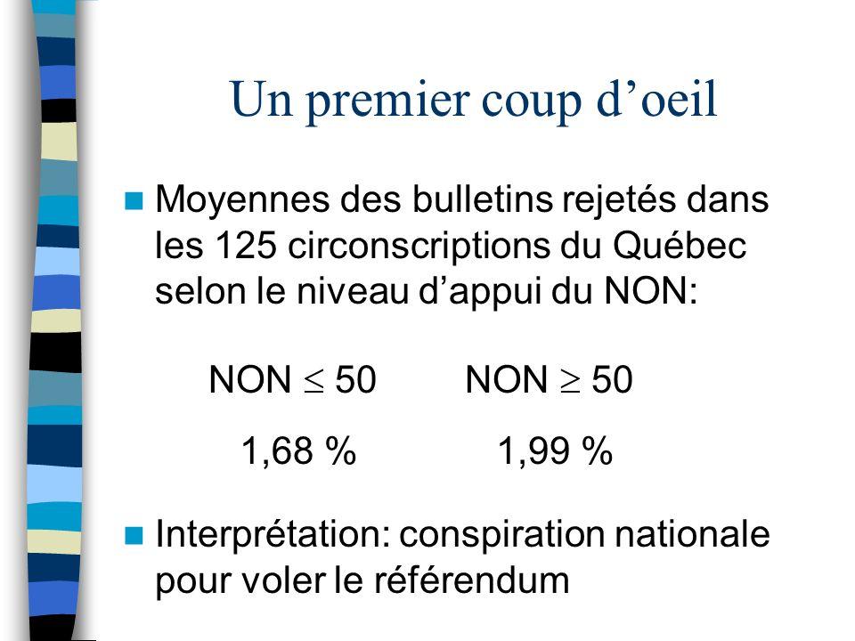 Un premier coup d'oeil Moyennes des bulletins rejetés dans les 125 circonscriptions du Québec selon le niveau d'appui du NON: