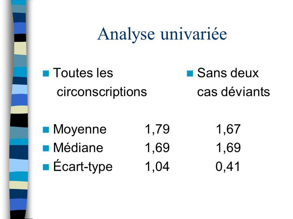 Analyse univariée Toutes les circonscriptions Moyenne 1,79