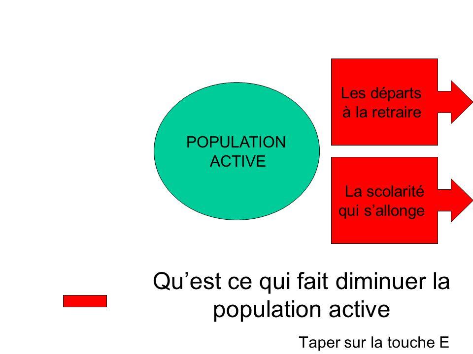Qu'est ce qui fait diminuer la population active