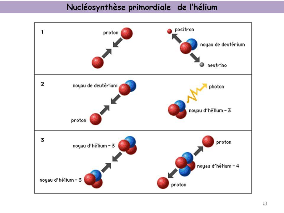 Nucléosynthèse primordiale de l'hélium