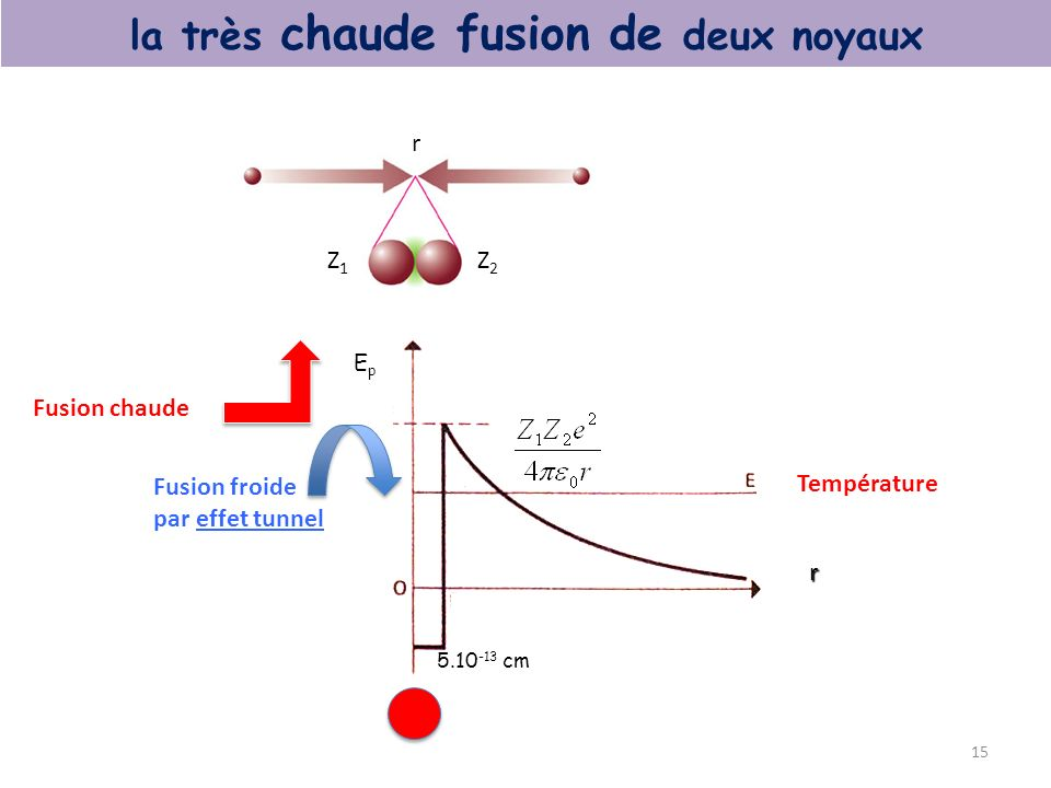 la très chaude fusion de deux noyaux