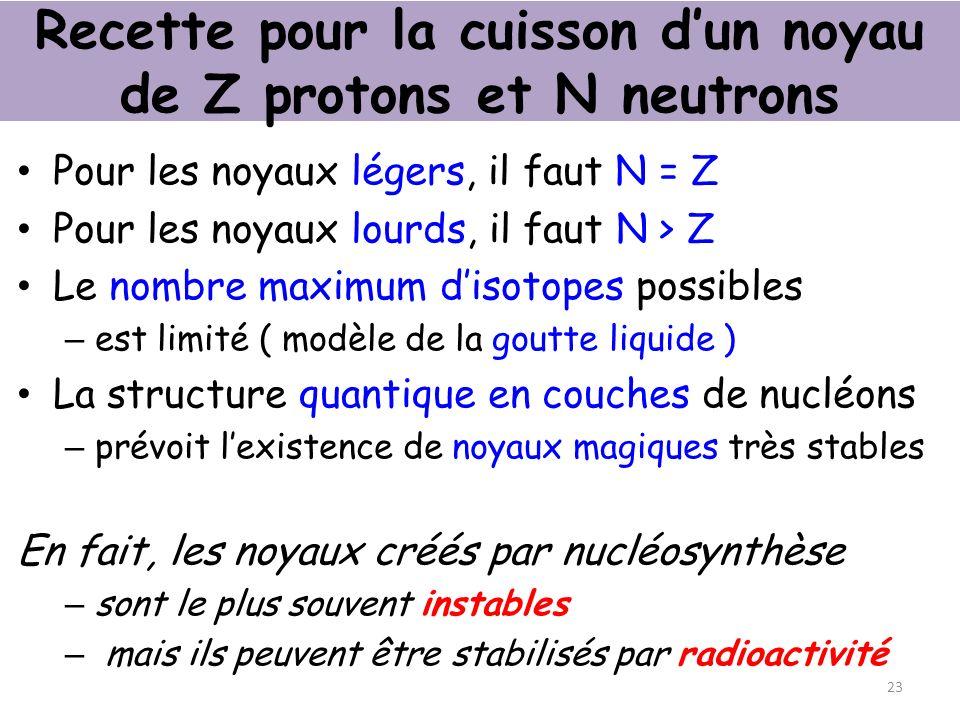 Recette pour la cuisson d'un noyau de Z protons et N neutrons