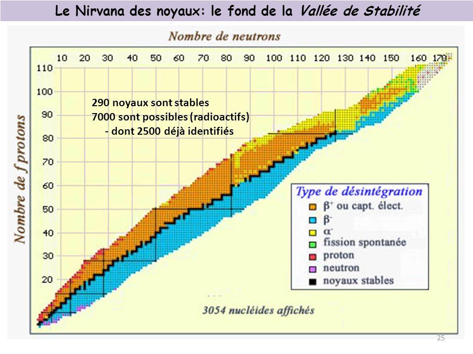 Le Nirvana des noyaux: le fond de la Vallée de Stabilité